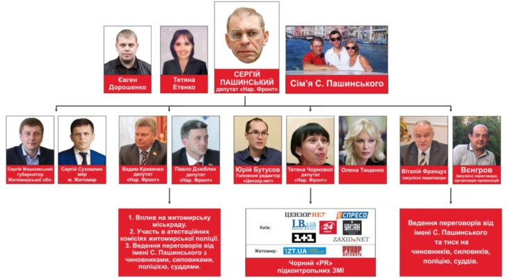 Кондитерская мафия Украины