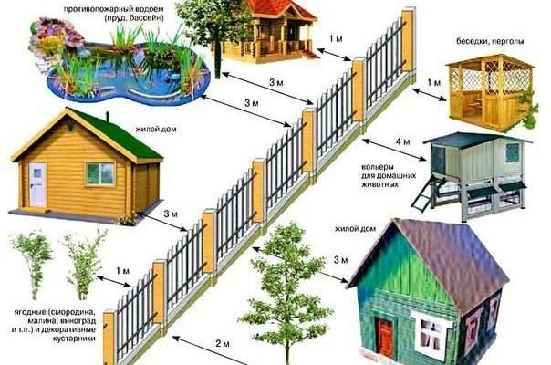 Скільки метрів повинно бути до межі, якщо сусід будує новий будинок, садить дерева чи створює інші об'єкти?