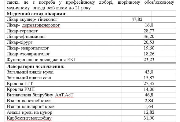 У Новомосковську зміняться тарифи на платні послуги лікарів