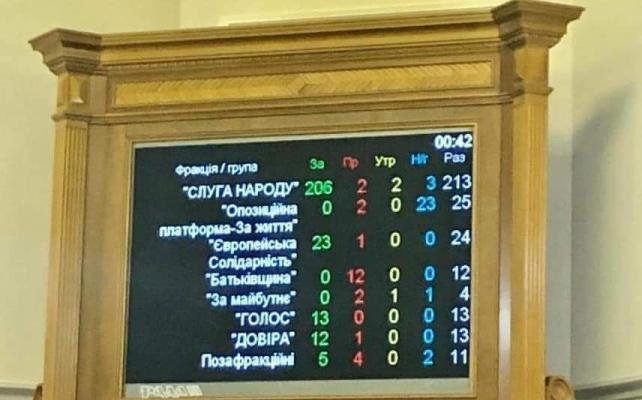 259 человек сегодня ночью поставили свою подпись под документом о предательстве Украины – Законе о рынке земли.