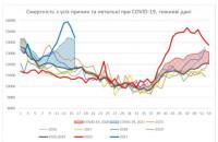 Данные касательно числа смертей от коронавируса за прошлый год занижены.